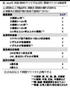 公益財団法人日本リウマチ財団から引用